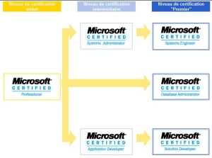 Avis aux stagiaires qui veulent passer la certification Microsoft(SQL,ASP,Windows Server 2008..) à OFPPT Mohammedia Microsoft2